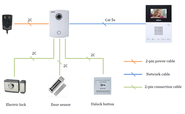 Dahua video intercom vtka vto5000c vth1200cs system diagram dahua video intercom vtka vto5000c vth1200cs system diagram ccuart Gallery